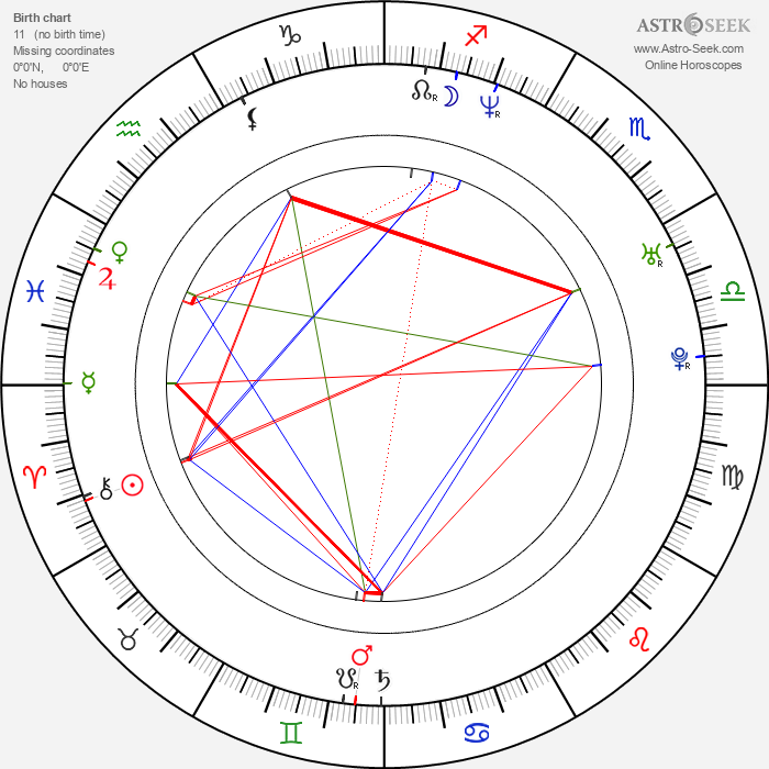 Anton Glanzelius - Astrology Natal Birth Chart