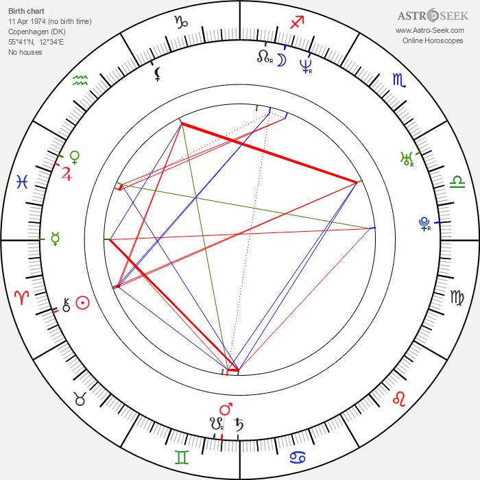Anton Glanzelius - Astrology Natal Birth Chart