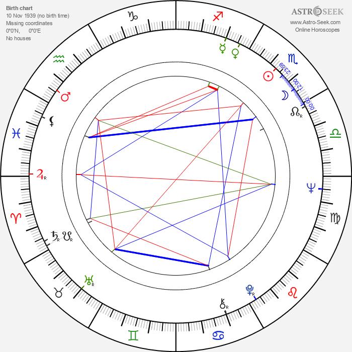 Anton Gorchev - Astrology Natal Birth Chart