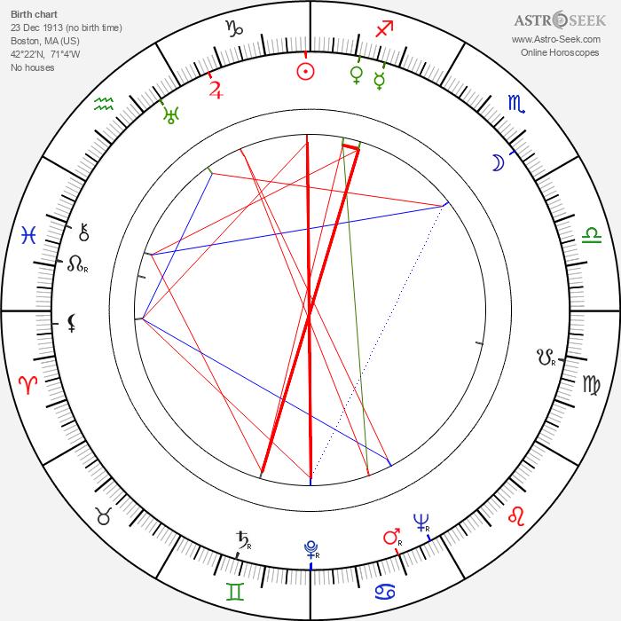 Anton Leader - Astrology Natal Birth Chart