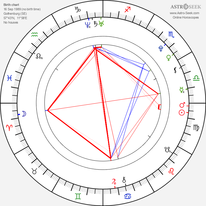 Anton Lundqvist - Astrology Natal Birth Chart