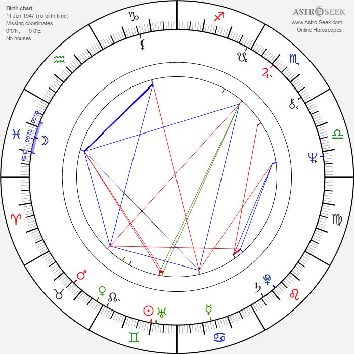 Anton Majerčík - Astrology Natal Birth Chart