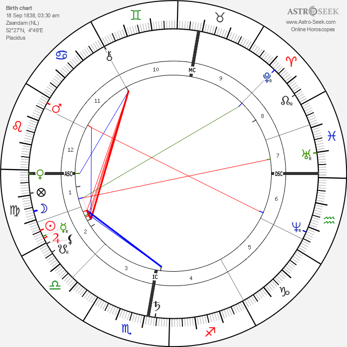 Anton Mauve - Astrology Natal Birth Chart