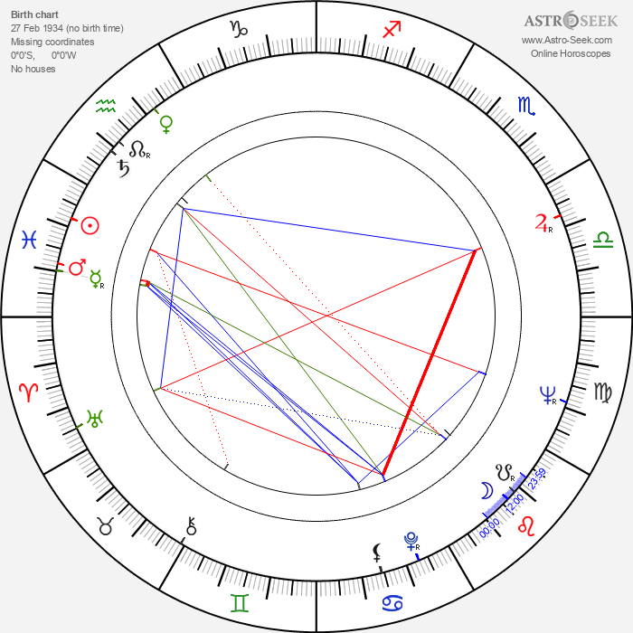 Anton Mrvečka - Astrology Natal Birth Chart
