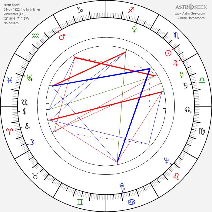 Anton Myrer - Astrology Natal Birth Chart