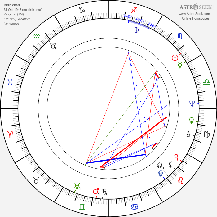Anton Phillips - Astrology Natal Birth Chart