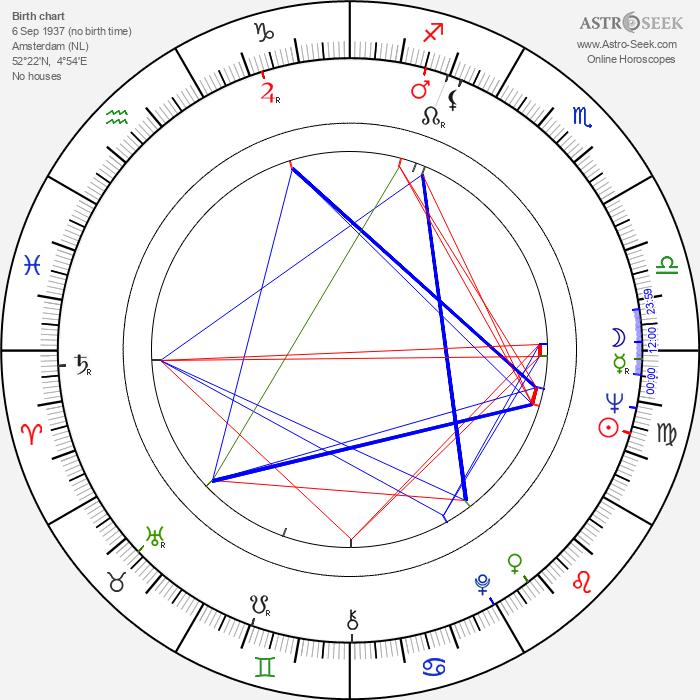Antón Quintana - Astrology Natal Birth Chart