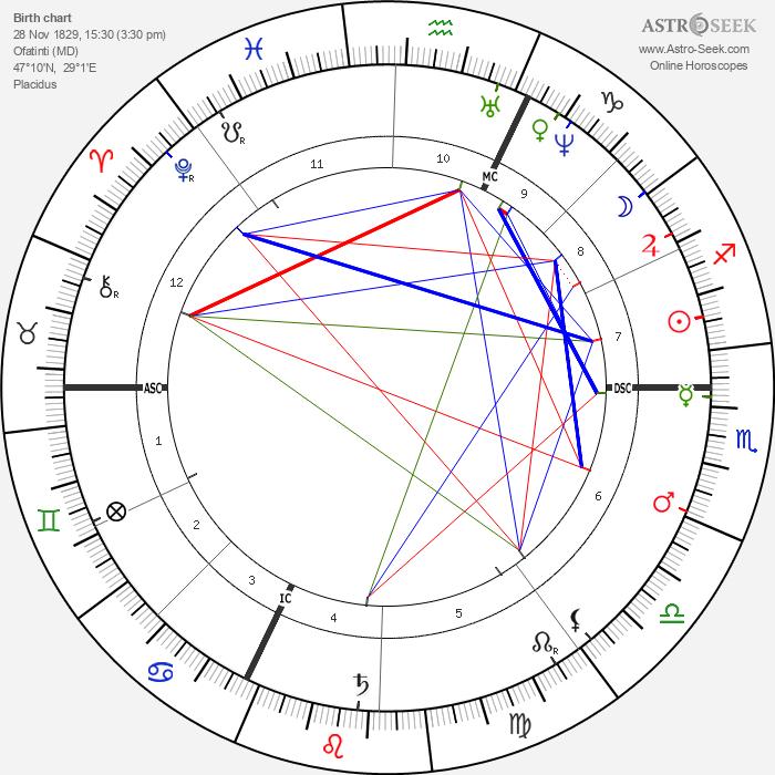 Anton Rubinstein - Astrology Natal Birth Chart