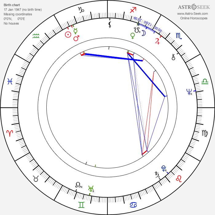 Anton Suteu - Astrology Natal Birth Chart