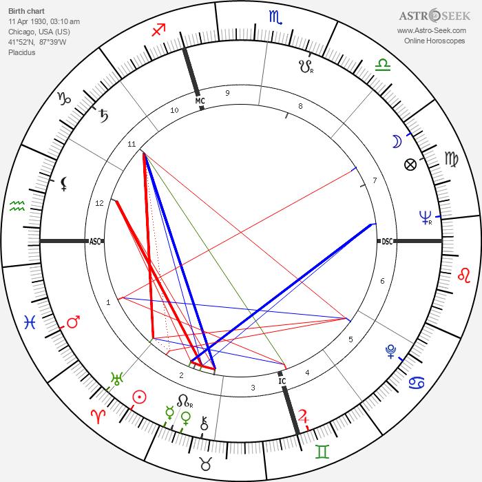 Anton Szandor LaVey - Astrology Natal Birth Chart