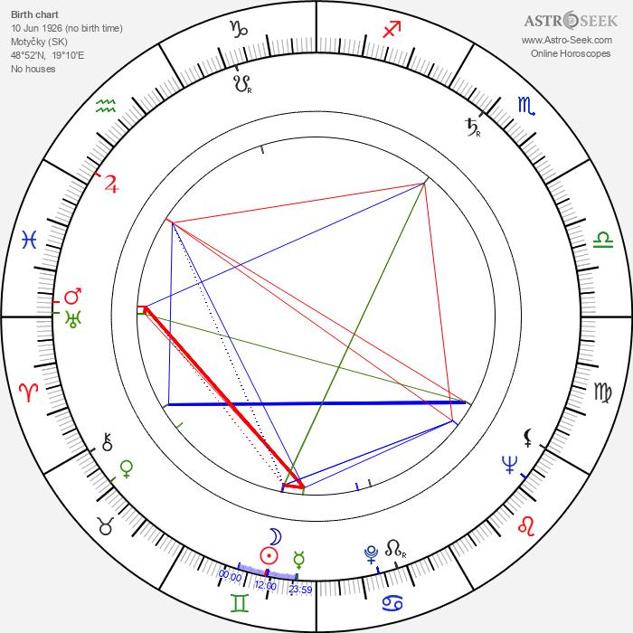Anton Trón - Astrology Natal Birth Chart