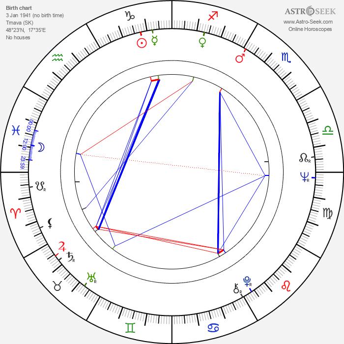 Anton Vaculík - Astrology Natal Birth Chart
