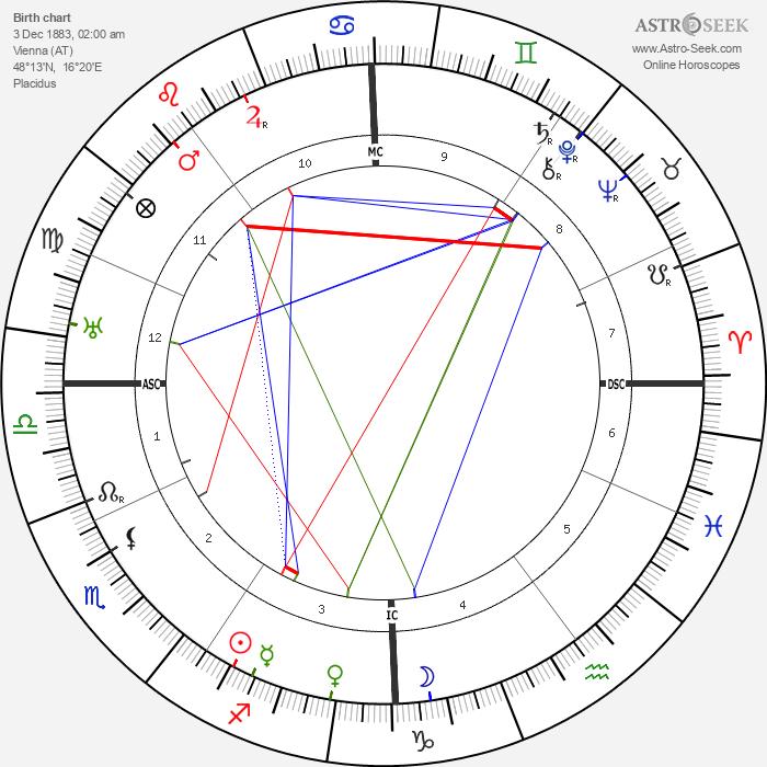 Anton von Webern - Astrology Natal Birth Chart