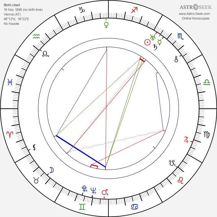 Anton Walbrook - Astrology Natal Birth Chart