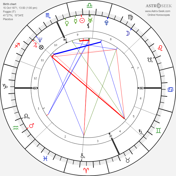 Antonella Bevilacqua - Astrology Natal Birth Chart