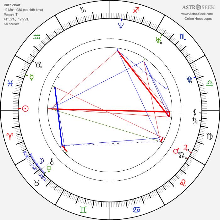 Antonella Costa - Astrology Natal Birth Chart
