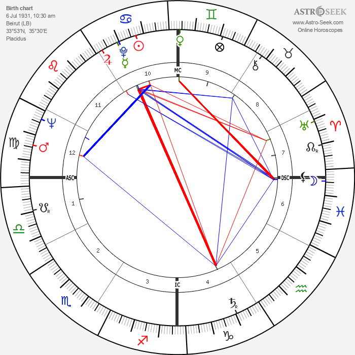 Antonella Lualdi - Astrology Natal Birth Chart