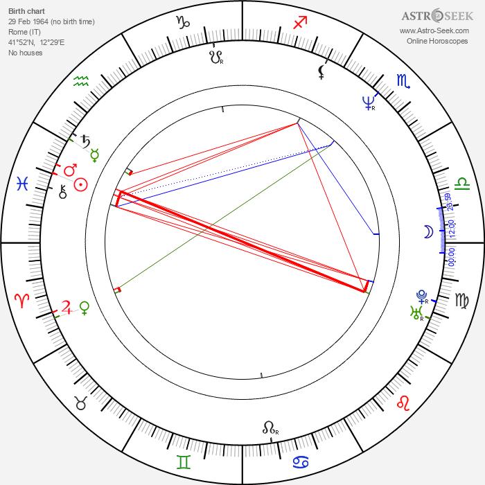 Antonella Ponziani - Astrology Natal Birth Chart