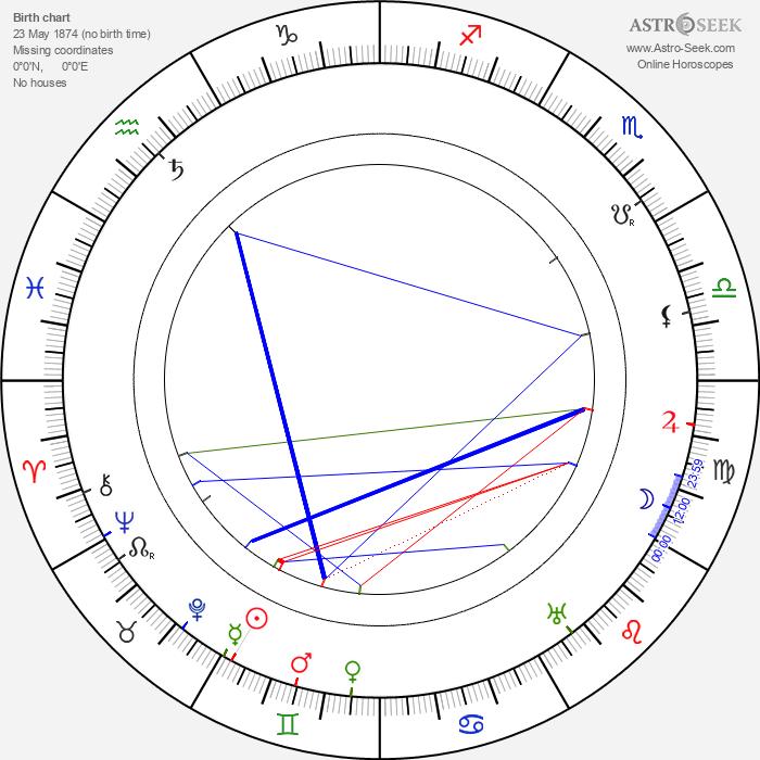 Antoni Fertner - Astrology Natal Birth Chart