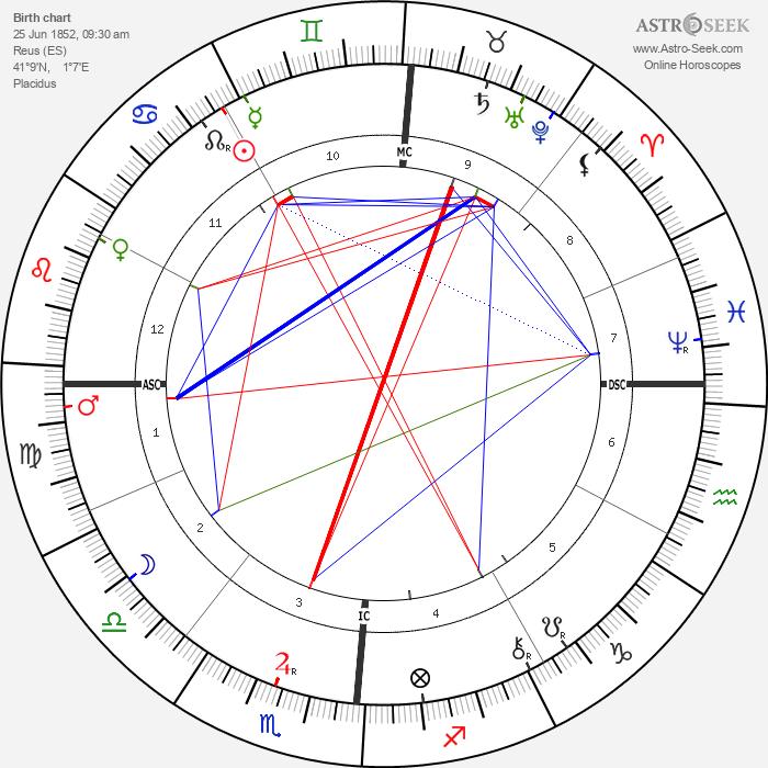Antoni Gaudí - Astrology Natal Birth Chart