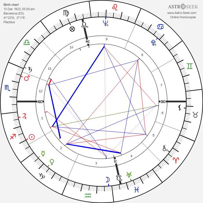 Antoni Tapies - Astrology Natal Birth Chart