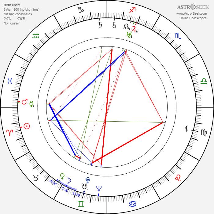 Antoni Zulinski - Astrology Natal Birth Chart