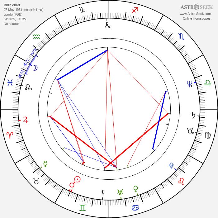 Antonia Bird - Astrology Natal Birth Chart