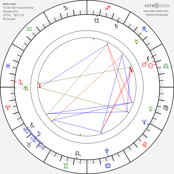 Antonia Rey - Astrology Natal Birth Chart