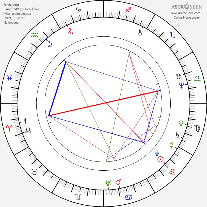Antonia Santilli - Astrology Natal Birth Chart