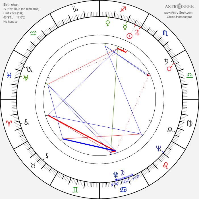 Antonie Hegerlíková - Astrology Natal Birth Chart