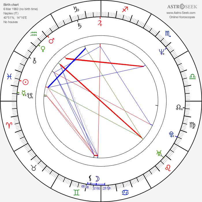 Antonietta de Lillo - Astrology Natal Birth Chart