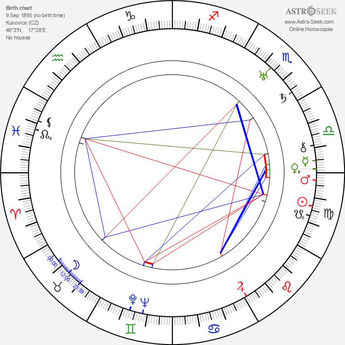 Antonín Brož - Astrology Natal Birth Chart