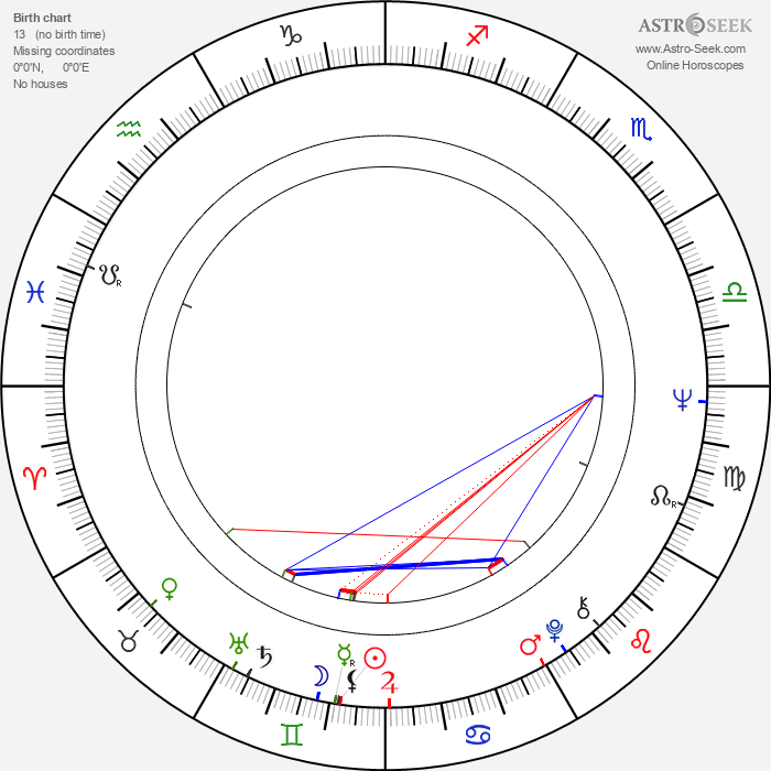 Antonín Gondolán - Astrology Natal Birth Chart