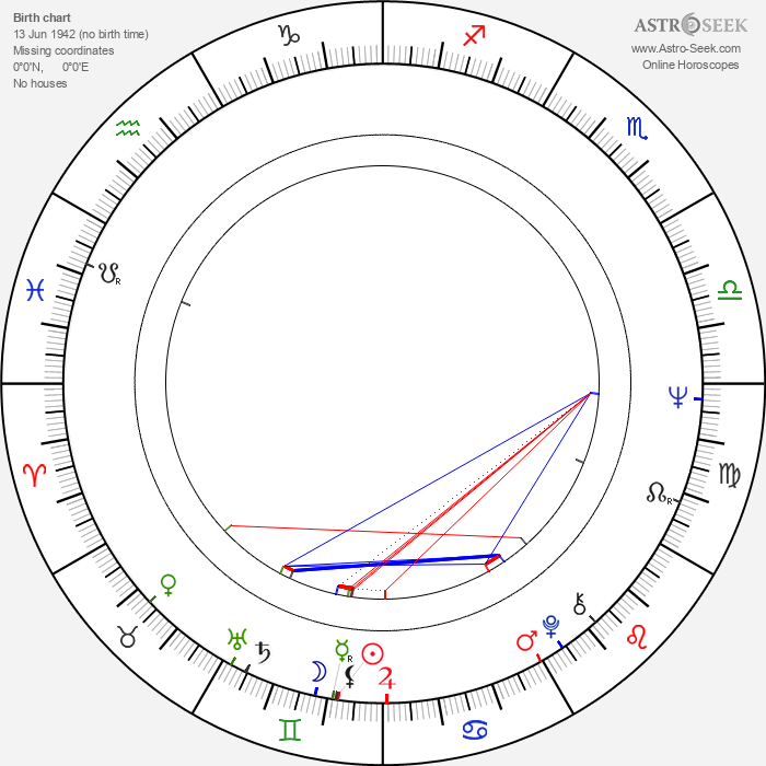 Antonín Gondolán - Astrology Natal Birth Chart