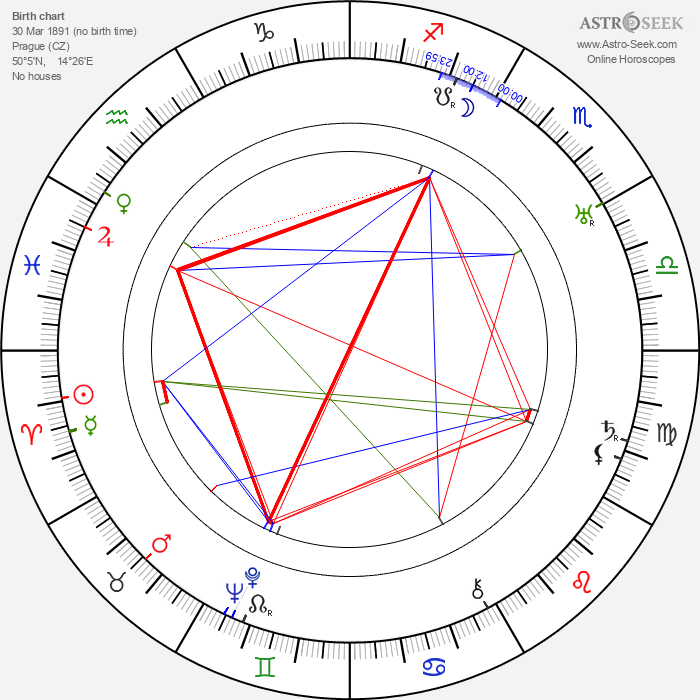 Antonín Holzinger - Astrology Natal Birth Chart