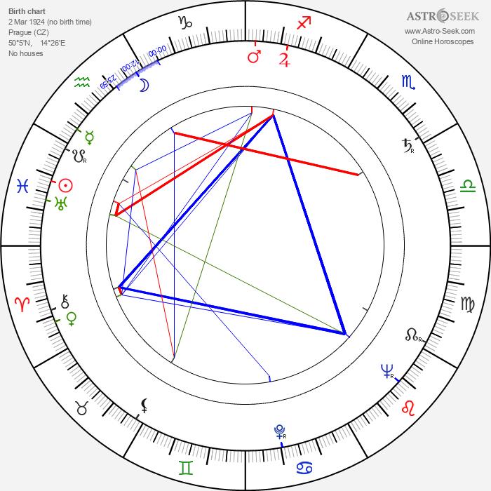 Antonín J. Liehm - Astrology Natal Birth Chart