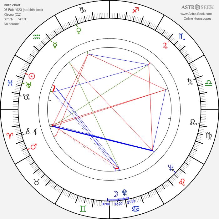 Antonín Kachlík - Astrology Natal Birth Chart
