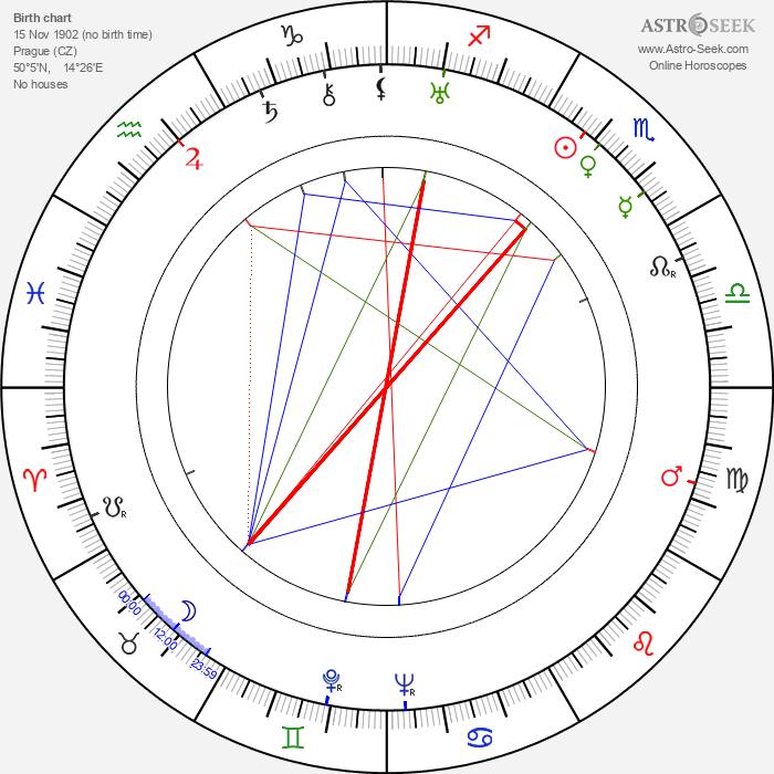 Antonín Klimeš - Astrology Natal Birth Chart