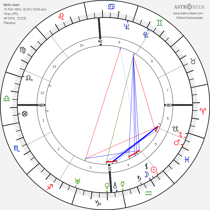 Antonin Magne - Astrology Natal Birth Chart