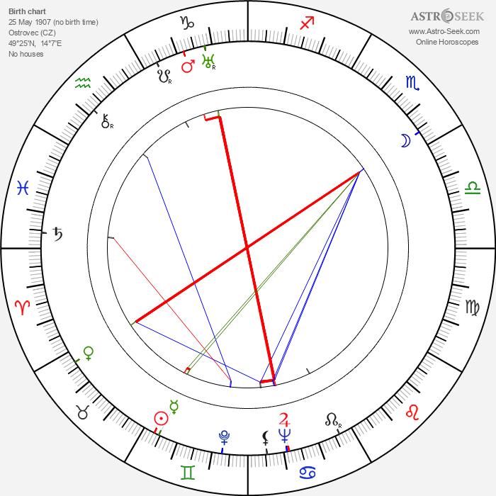 Antonín Martin Brousil - Astrology Natal Birth Chart
