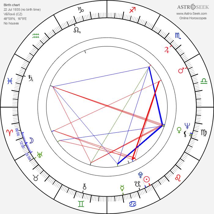 Antonín Máša - Astrology Natal Birth Chart