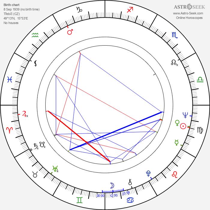Antonín Molčík - Astrology Natal Birth Chart
