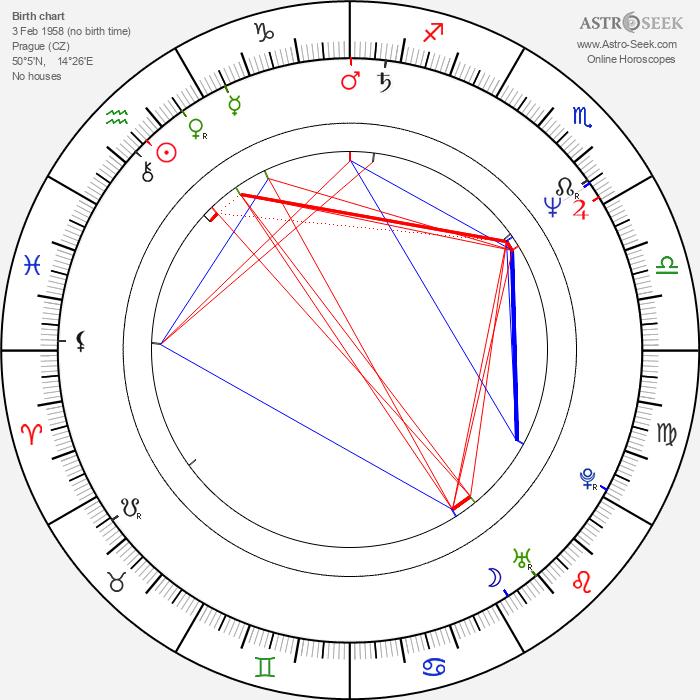 Antonín Navrátil - Astrology Natal Birth Chart