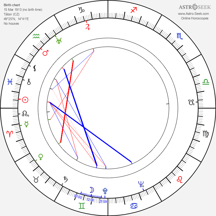 Antonín Novotný - Astrology Natal Birth Chart