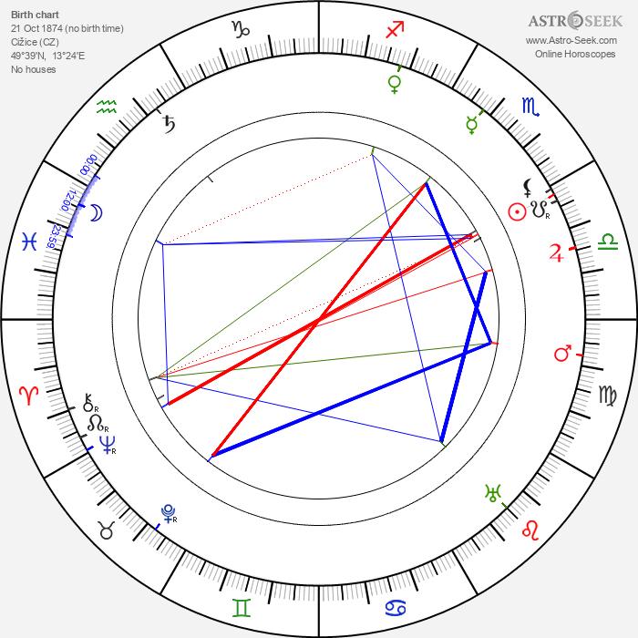 Antonín Pech - Astrology Natal Birth Chart
