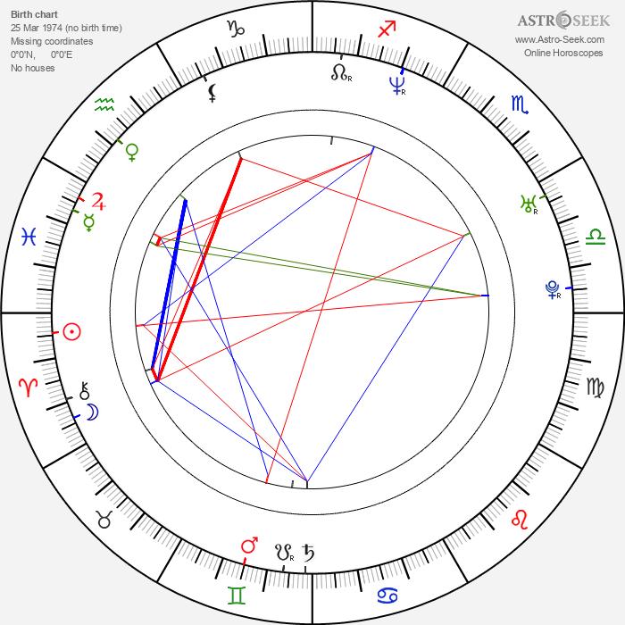 Antonin Peretjatko - Astrology Natal Birth Chart