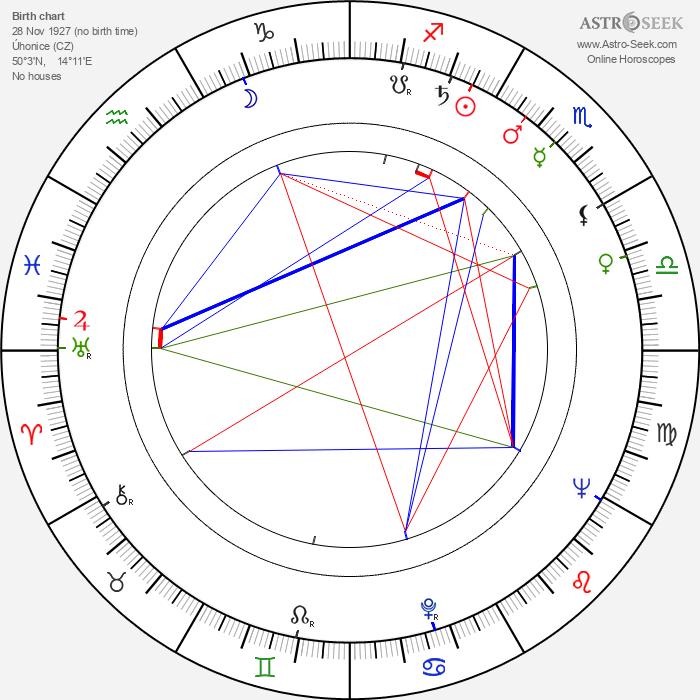 Antonín Pokorný - Astrology Natal Birth Chart