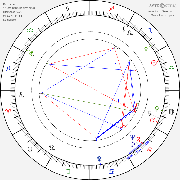 Antonín Samler - Astrology Natal Birth Chart