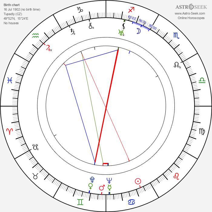 Antonín Šeplavý - Astrology Natal Birth Chart