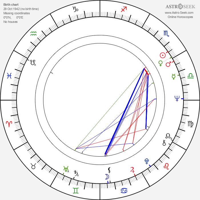 Antonín Sládek - Astrology Natal Birth Chart